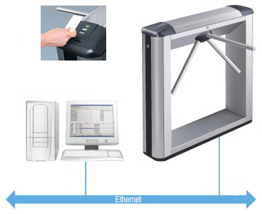 Access control turnstile principle of work
