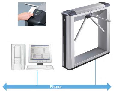 Access control turnstile principle of work